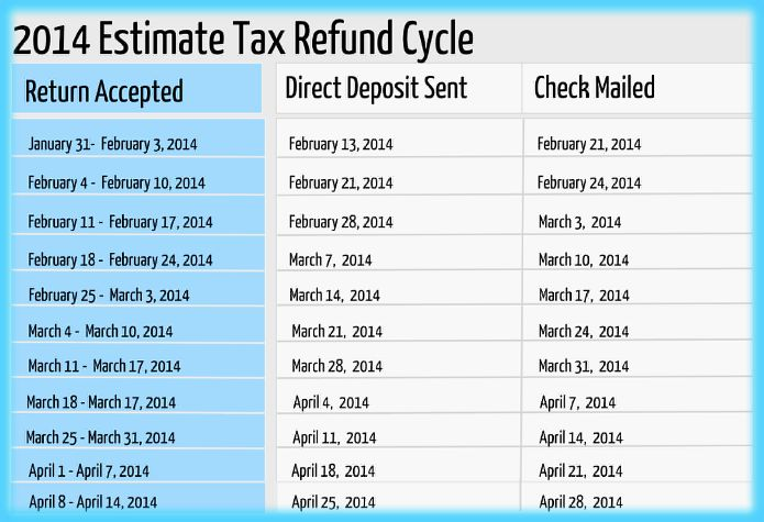 2017 Estimate Refund Cycle Chart